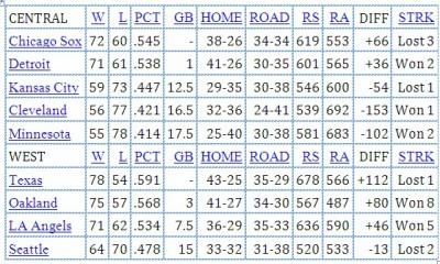 September 1st Standings
