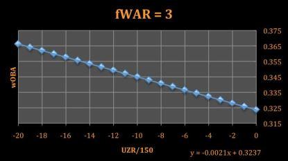 wilmer chart