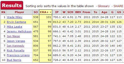 niese comps