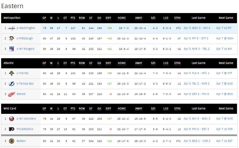 NHL Standings 4.7.16