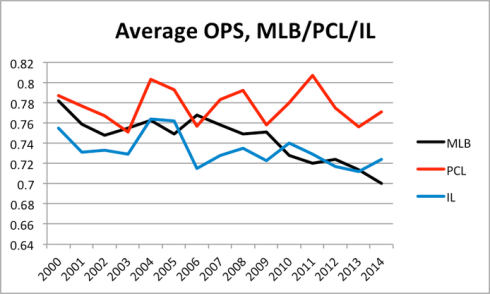 mlb-pcl-il-ops.png
